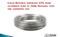 Czech Republic imported 22% more aluminium wire in 2018; Romania tops the exporter list
