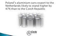 Poland's aluminium cans export to the Netherlands likely to stand higher by 47% than to the Czech Republic