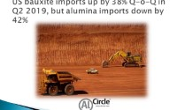 US bauxite imports up by 38% Q-o-Q in Q2 2019, but alumina imports down by 42%