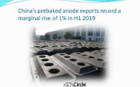 China's prebaked anode exports record a marginal rise of 1% in H1 2019