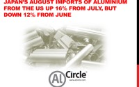 Japan's August imports of aluminium from the US up 16% from July, but down 12% from June
