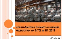 North America primary aluminium production up 6.7% in H1 2019; the U.S. registered a growth of 40%