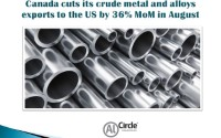 Canada cuts its crude metal and alloys exports to the US by 36% MoM in August