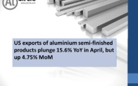 US exports of aluminium semi-finished products plunge 15.6% YoY in April, but up 4.75% MoM