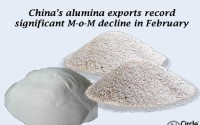 China's alumina exports record significant M-o-M decline in February