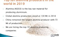 Top ten alumina producers in the world in 2019