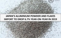 Japan's aluminium powder and flakes import to drop 6.7% year-on-year in 2019