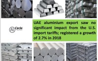 UAE aluminium export saw no significant impact from the U.S. import tariffs; registered a growth of 2.7% in 2018