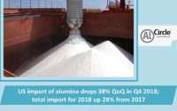 US import of alumina drops 38% QoQ in Q4 2018; total import for 2018 up 28% from 2017