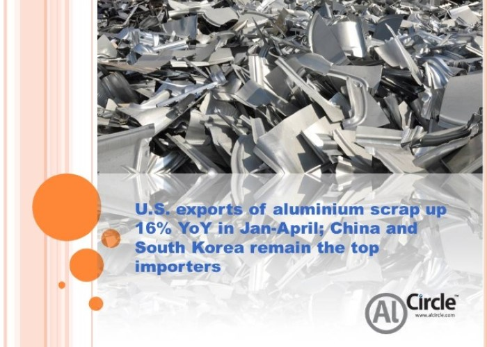 U.S. exports of aluminium scrap up 16% YoY in Jan-April; China and South Korea remain the top importers