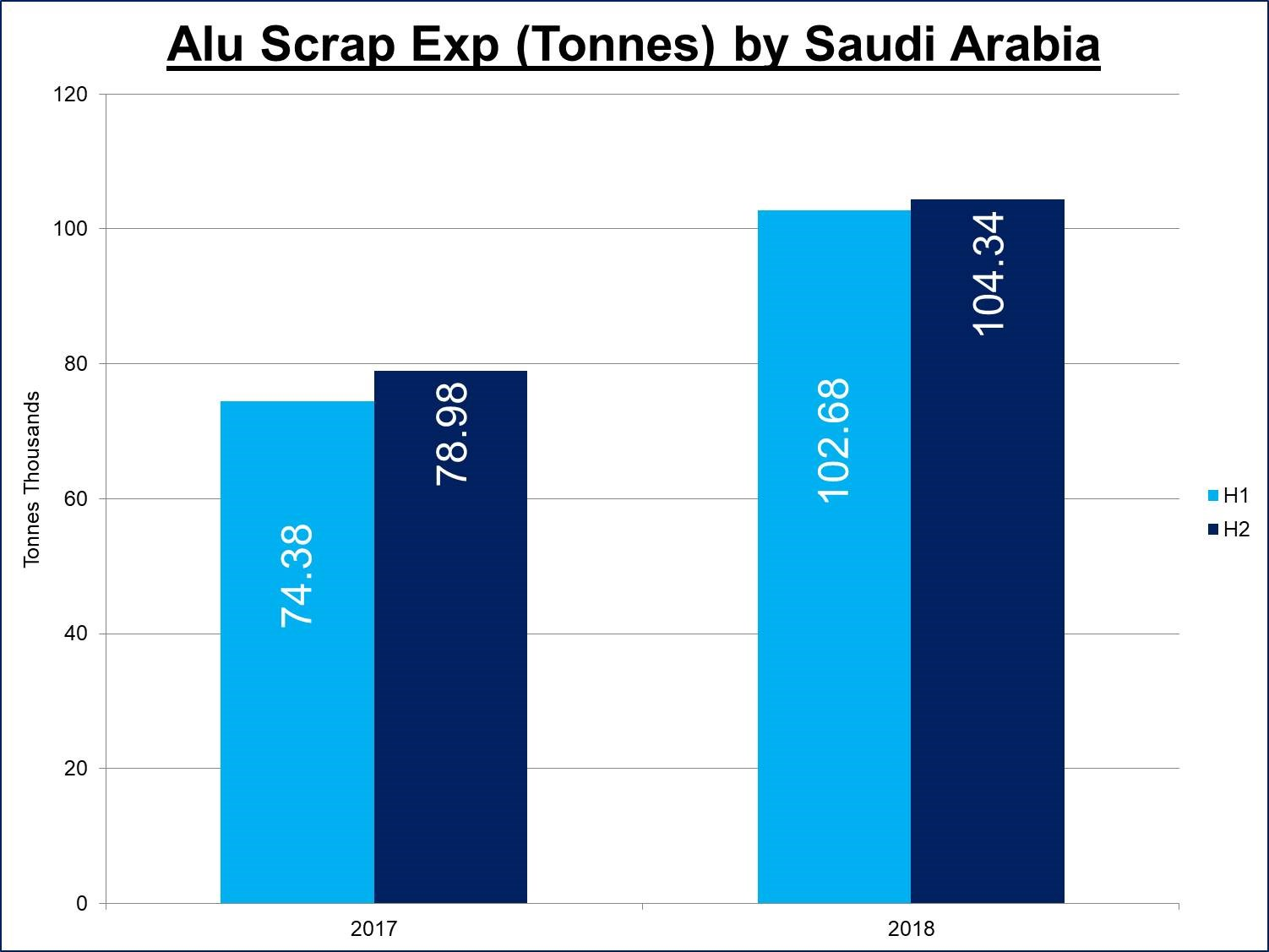 Saudi Arabia's aluminium scrap exports to continue rising in H1 2018
