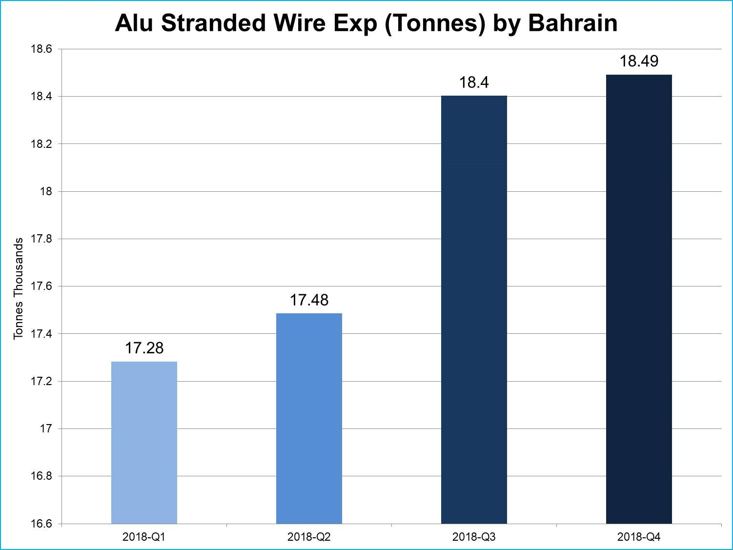 Bahrain's aluminium stranded wire exports up 43% in 2017