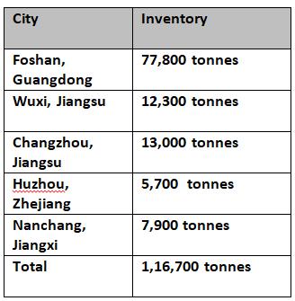 6063 aluminium billet stocks shrink in China leading to