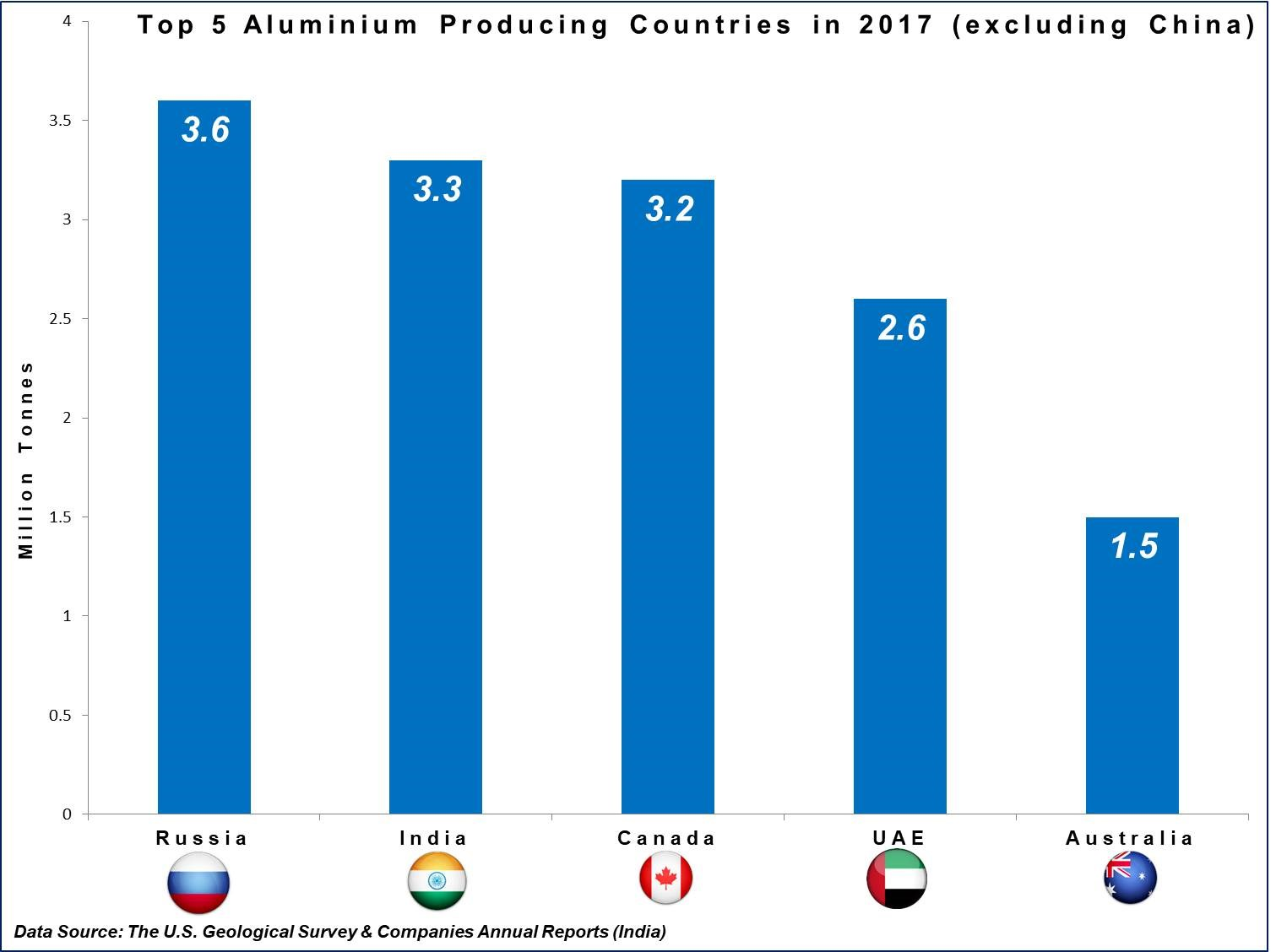 UPDATE: Top Five Aluminium Producing Countries in the World