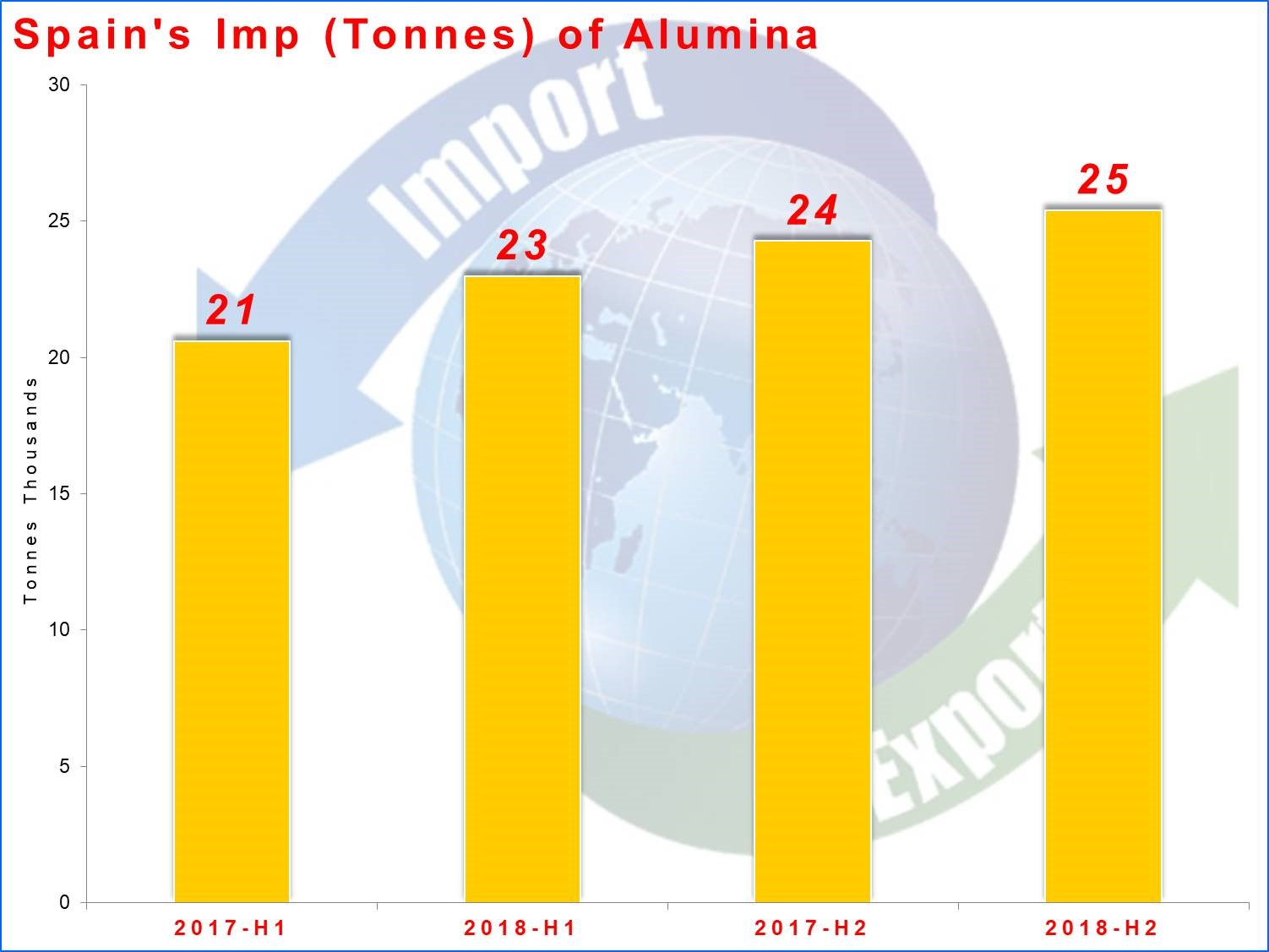 Data shows alumina import by Spain to grow in H2 2018
