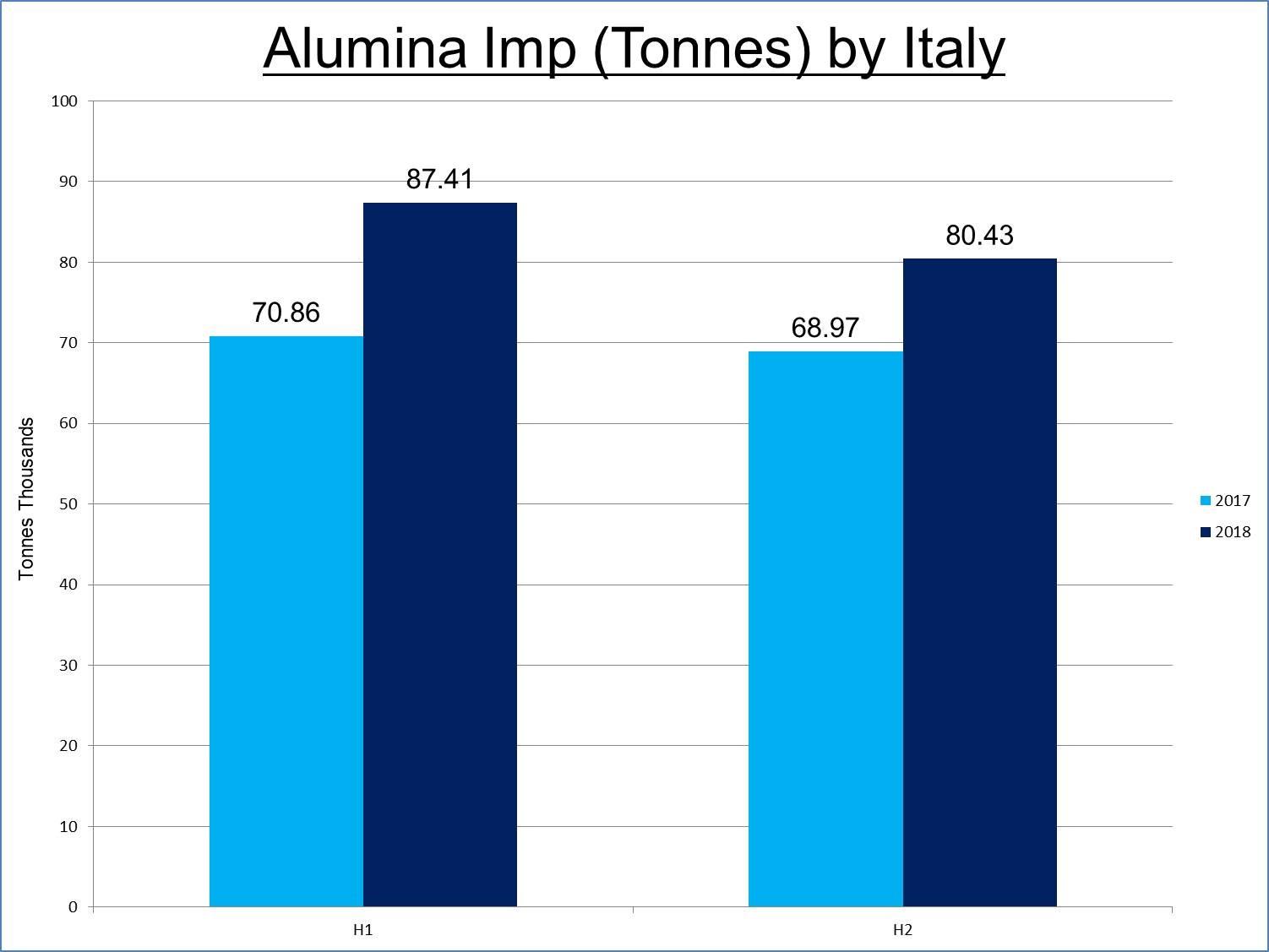 Italy's imports of alumina to rise 23% in H1 2018