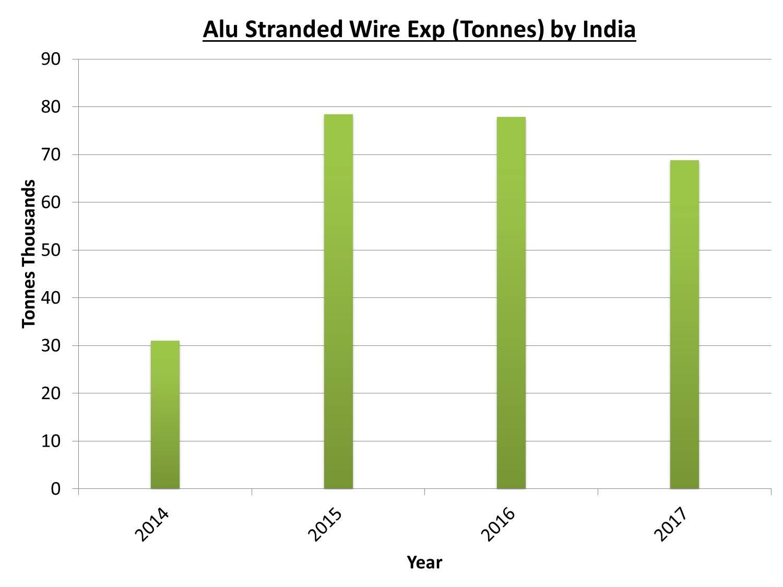 India's aluminium stranded wire export estimated to drop in 2017