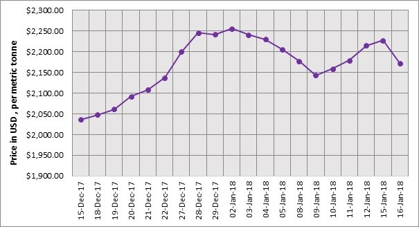 monthly alumina index price report