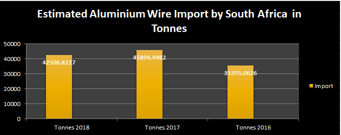 Estimated aluminium wire import by South Africa to witness a drop in