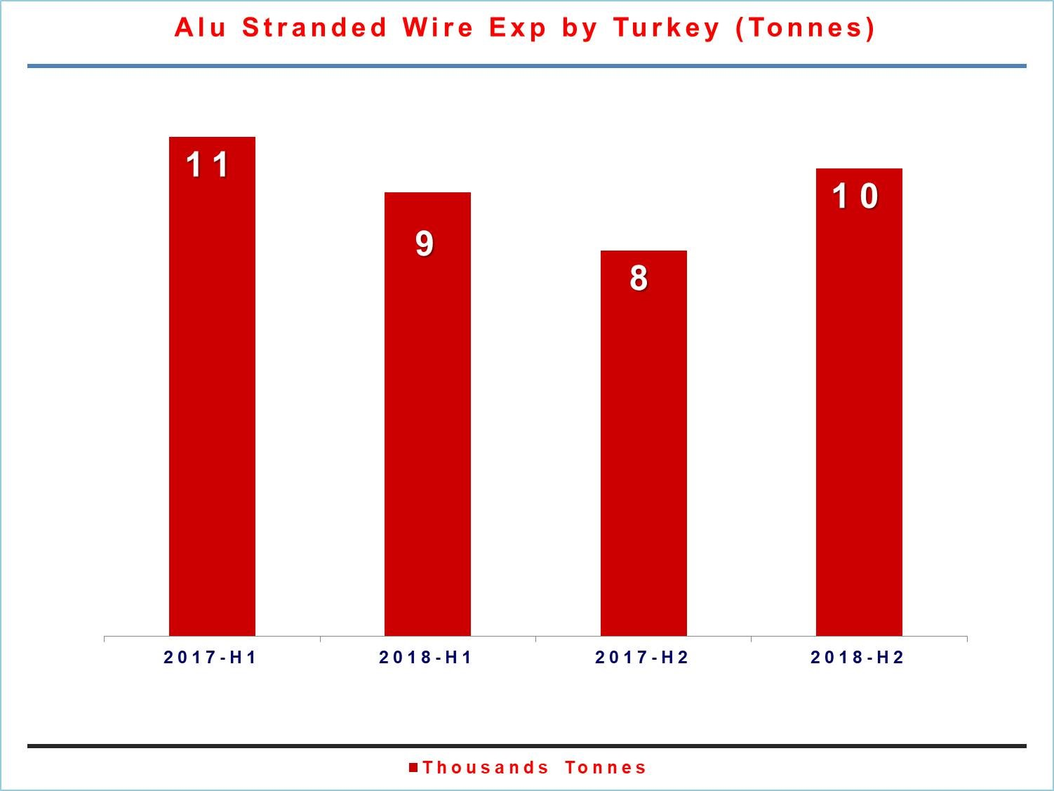 Turkey aluminium stranded wire exports down 11% in H1 2018