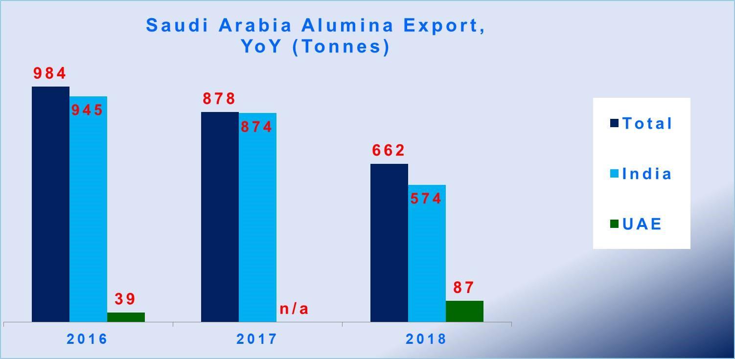 Saudi Arabia alumina exports drop YoY on growing domestic
