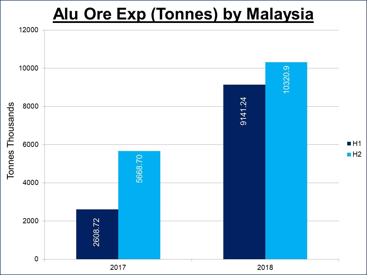 Malaysia's bauxite exports to China down 93% YoY in February