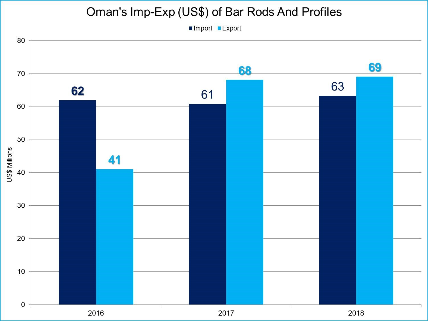 Oman's aluminium bar rods and profile exports to outpace