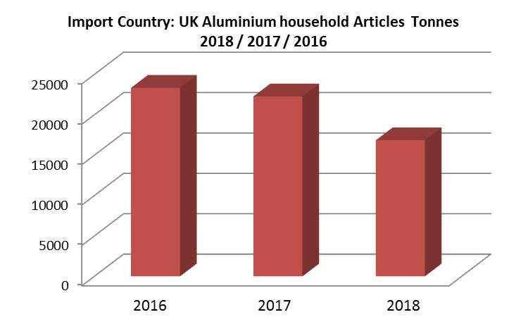 UK aluminium household articles import to drop in 2018
