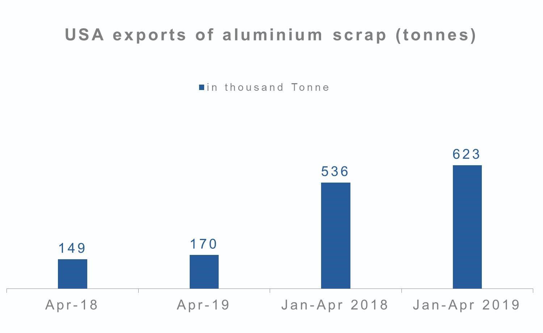 U S  exports of aluminium scrap up 16% YoY in Jan-April