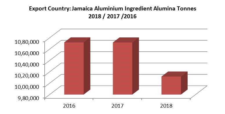 Alumina export volumes by Jamaica expected to remain