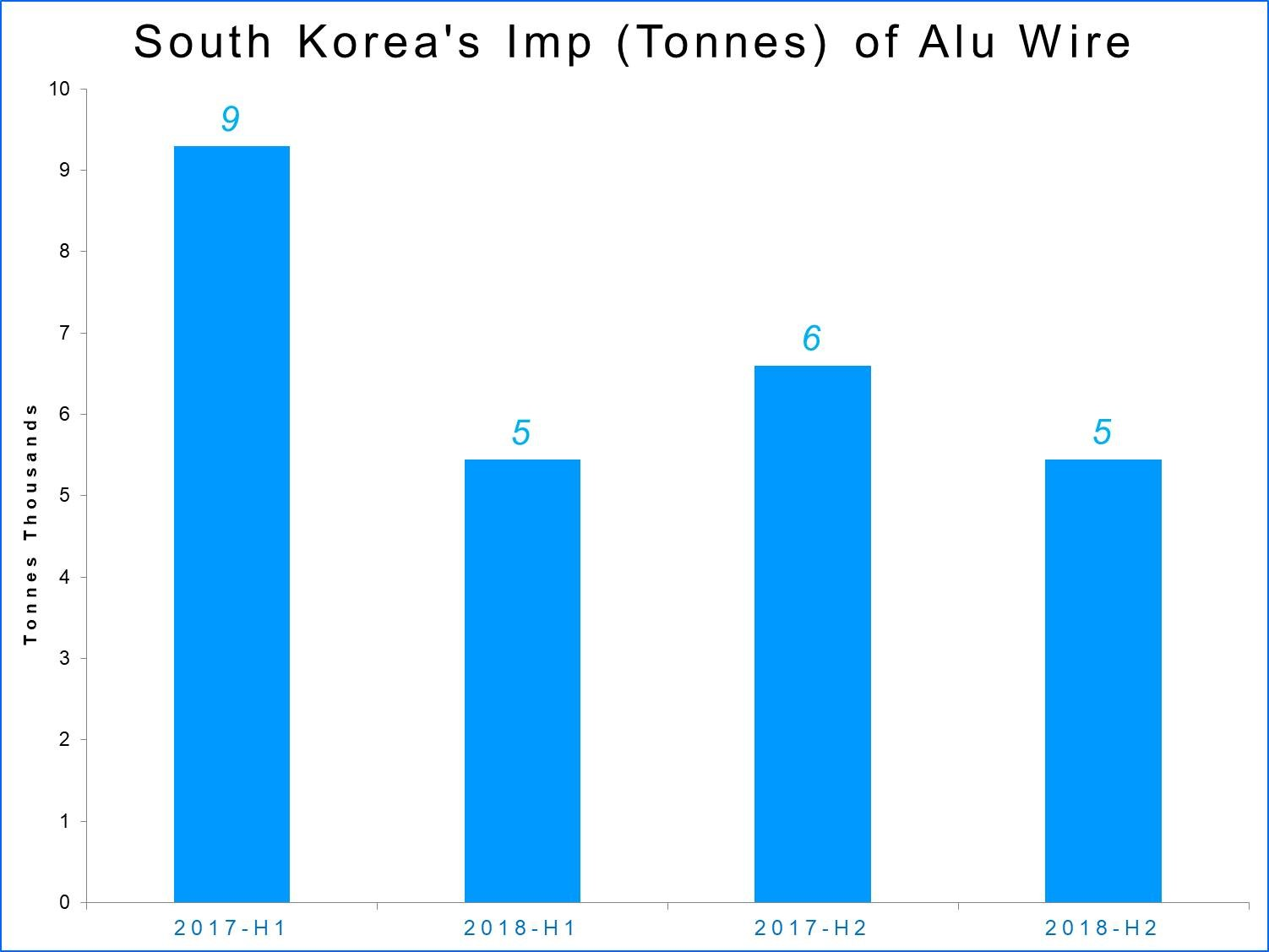 South Korea's import of aluminium wire estimated to decline