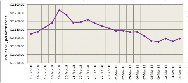 LME and SHFE aluminium likely to trade low as as China's