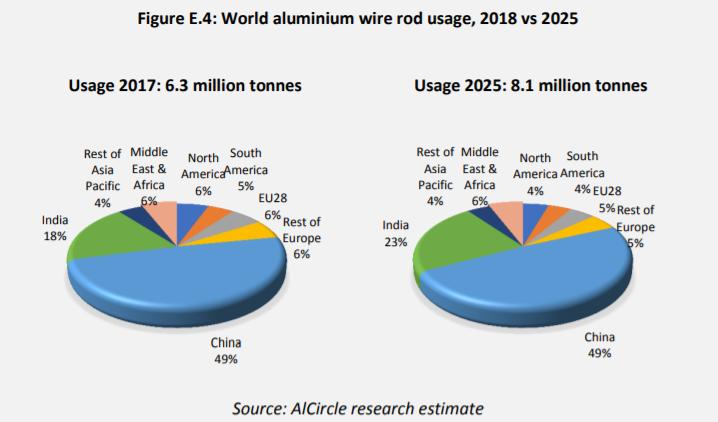 "Why buy AlCircle's ""A Worldwide Market Analysis of Aluminium"