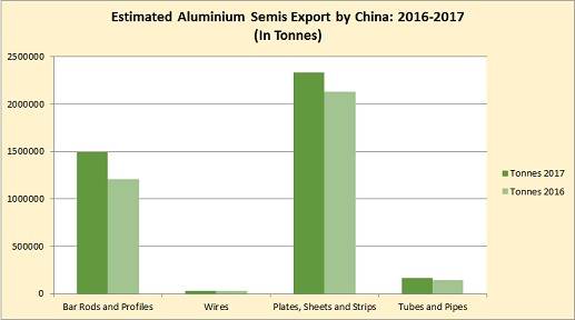 China readies to step up its aluminium semis export as prices rise high