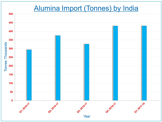 India's refractory-grade alumina import drops as China ups ante on its anti-pollution drive