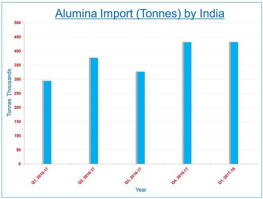 India's refractory-grade alumina import drops as China ups