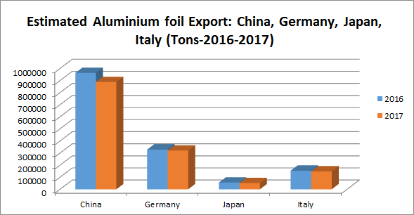 China tops the list of aluminium foil exporters in 2016 globally