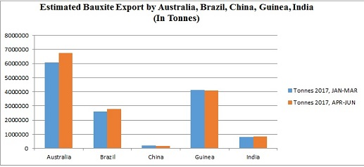 Global bauxite trade data shows top five bauxite exporters of Jan-March 2017
