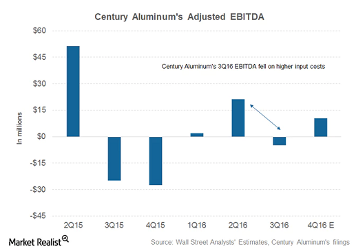 Higher alumina prices could dent Century Aluminum's Q4 2016 results