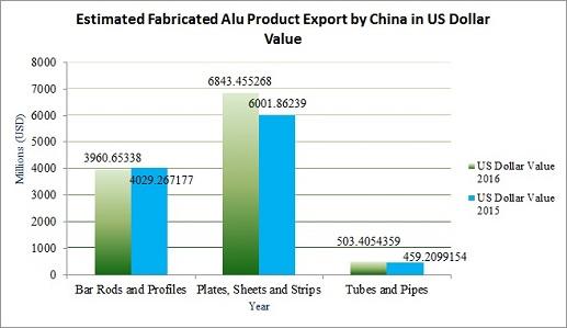 China's aluminium fabricated and semi-finished product exports to