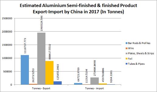 China's aluminium semi-finished product imports shrink while exports surge 5.3% YoY in Jan 2017