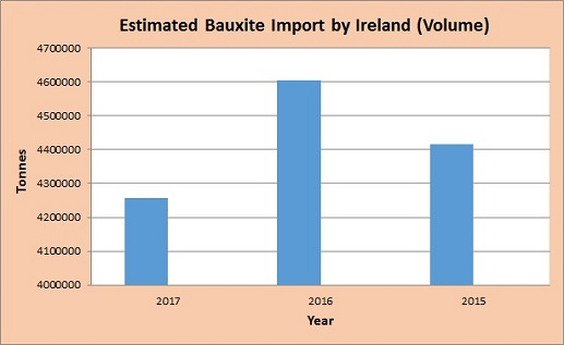 Ireland's bauxite import totalled 4 6 MT in 2016, Guinea ranked as