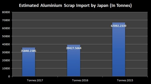 Aluminium scrap imports by Japan will decline 9% YoY to reach 35840.2 tonnes in 2017