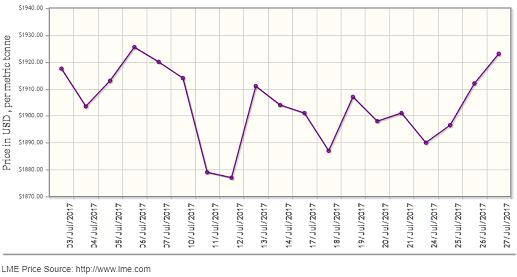 LME aluminium to stay neutral at US$1,928-1,939/t; SHFE aluminium will drop