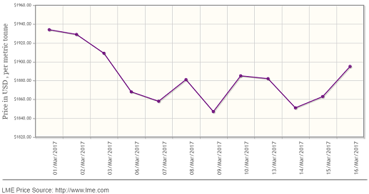 LME aluminium to see range-bound trading as the rising strength slows down