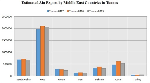 Aluminium export from Middle East grows 7 05% YoY in 2016