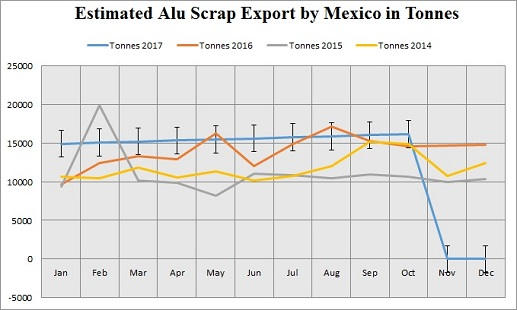 Mexico remains a net importer of aluminium scrap while its exports surge 27.3% YoY in 2016
