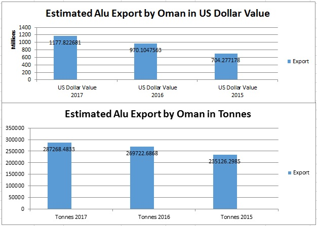 Sohar Aluminium remains the sole net exporter of aluminium in Oman