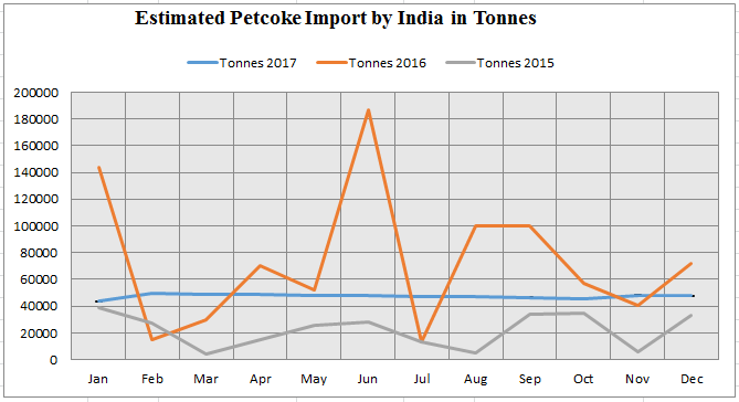 India imported about 880 thousand tonnes of petcoke in 2016