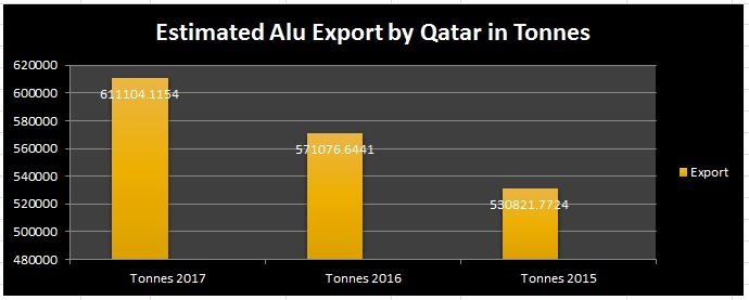Qatar's aluminium export expected to be on the rise despite